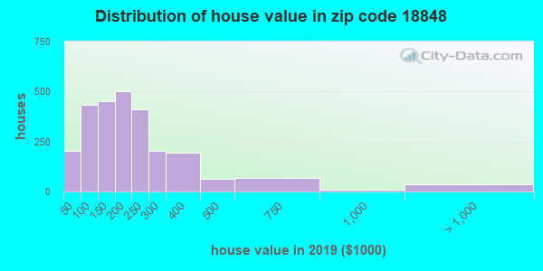Zip code 18848 house/condo values in 2010