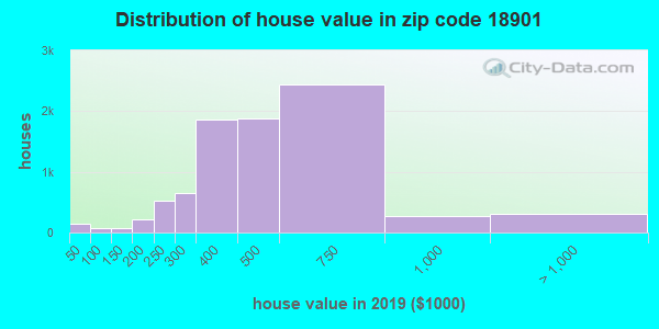 Zip code 18901 house/condo values in 2010
