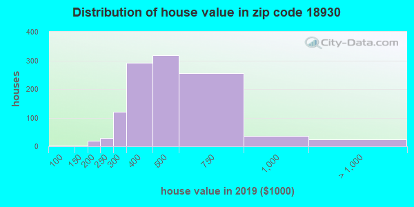 Zip code 18930 house/condo values in 2010