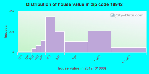 Zip code 18942 house/condo values in 2010
