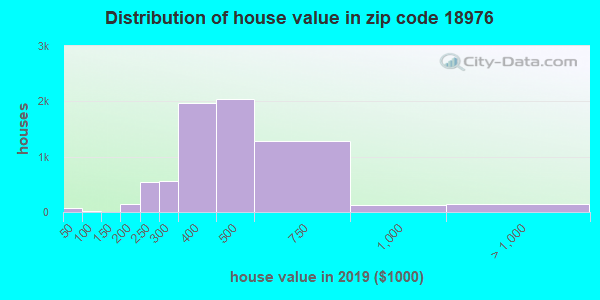 Zip code 18976 house/condo values in 2010