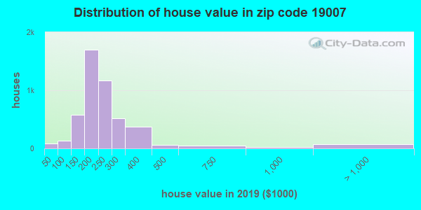 Zip code 19007 house/condo values in 2011