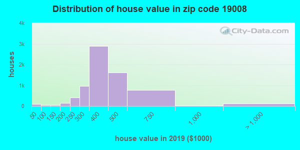 Zip code 19008 house/condo values in 2010