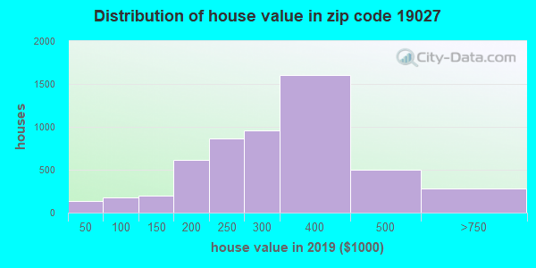 Zip code 19027 house/condo values in 2010