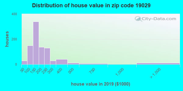Zip code 19029 house/condo values in 2010