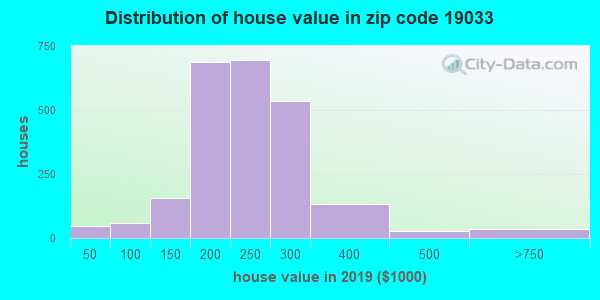 Zip code 19033 house/condo values in 2010