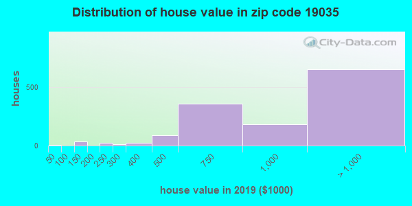 Zip code 19035 house/condo values in 2010