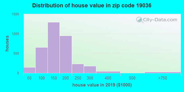 Zip code 19036 house/condo values in 2010