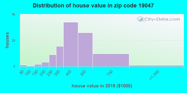 Zip code 19047 house/condo values in 2010