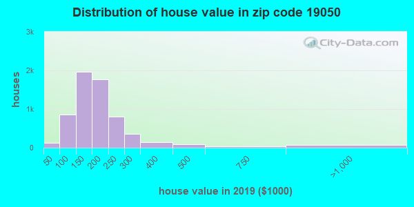 Zip code 19050 house/condo values in 2010