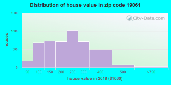 Zip code 19061 house/condo values in 2010