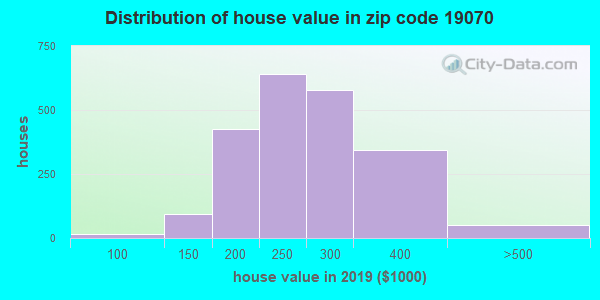 Zip code 19070 house/condo values in 2010
