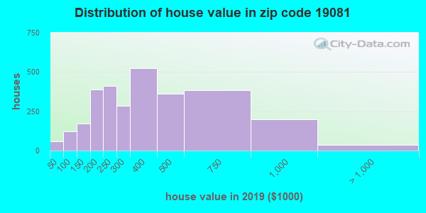 Zip code 19081 house/condo values in 2010