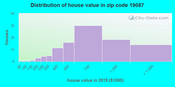 Zip code 19087 house/condo values in 2010