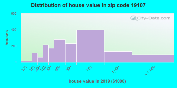 Zip code 19107 house/condo values in 2010