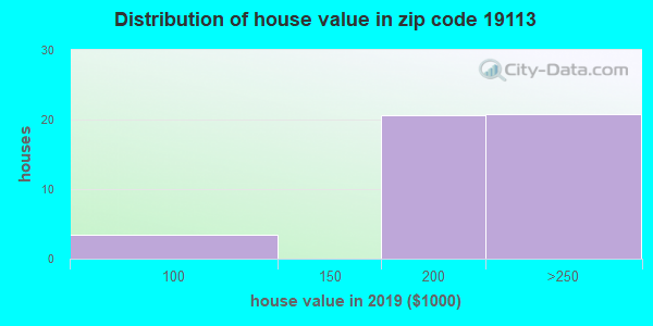 Zip code 19113 house/condo values in 2010