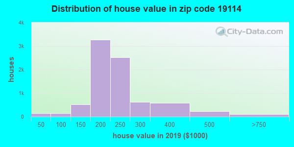 Zip code 19114 house/condo values in 2010