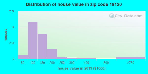 Zip code 19120 house/condo values in 2010