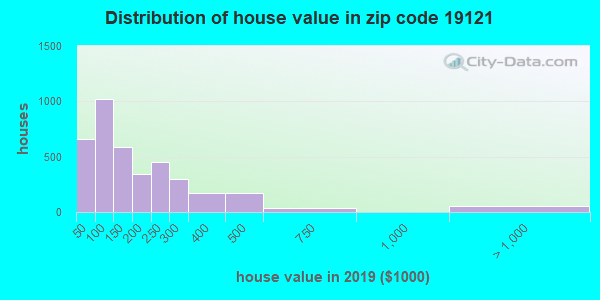 Zip code 19121 house/condo values in 2010