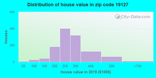 Zip code 19127 house/condo values in 2010