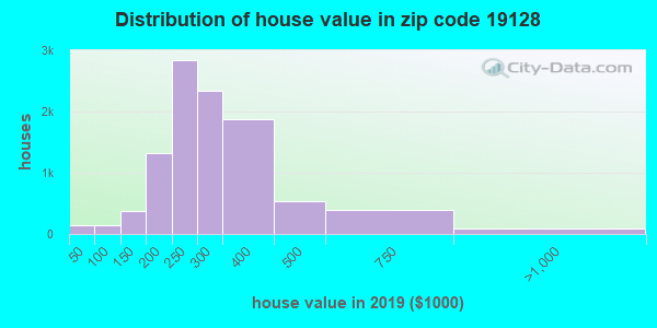 Zip code 19128 house/condo values in 2010