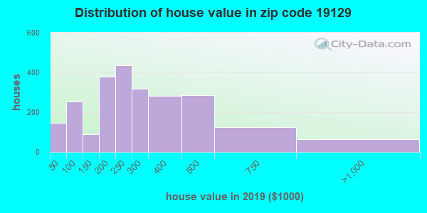 Zip code 19129 house/condo values in 2010