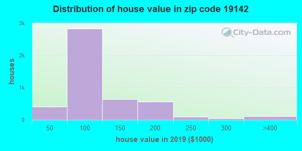 Zip code 19142 house/condo values in 2010