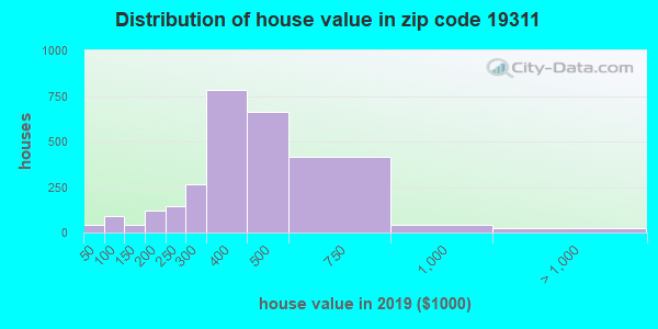 Zip code 19311 house/condo values in 2010