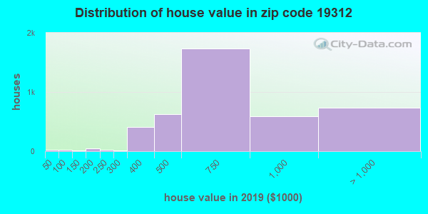 Zip code 19312 house/condo values in 2010
