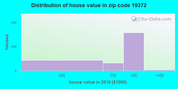 Zip code 19372 house/condo values in 2010