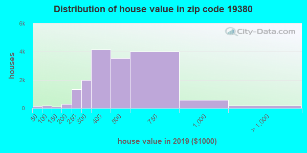 Zip code 19380 house/condo values in 2011