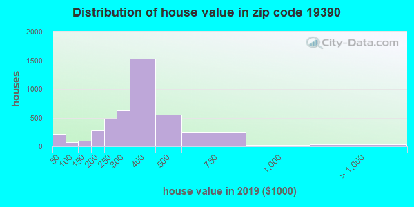 Zip code 19390 house/condo values in 2010