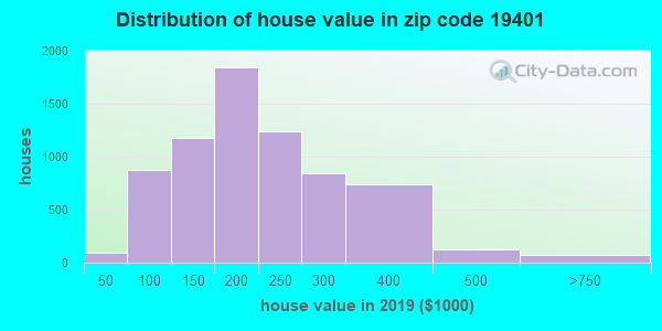Zip code 19401 house/condo values in 2010