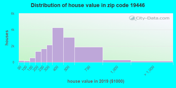 Zip code 19446 house/condo values in 2010