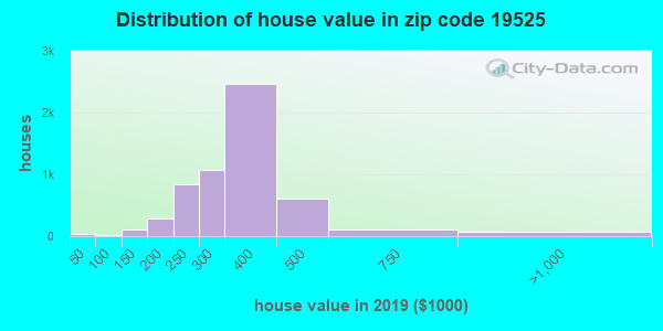 Zip code 19525 house/condo values in 2010