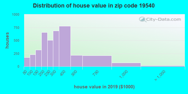 Zip code 19540 house/condo values in 2010