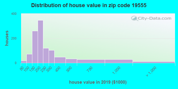 Zip code 19555 house/condo values in 2010