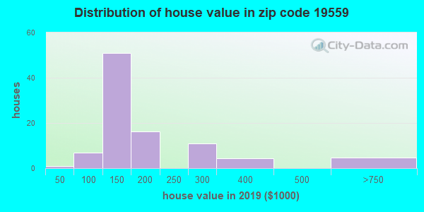 Estimate of home value of owner-occupied houses/condos in 2013 in zip code 19559