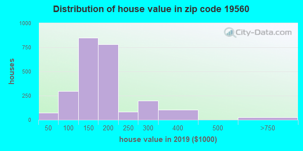Zip code 19560 house/condo values in 2010