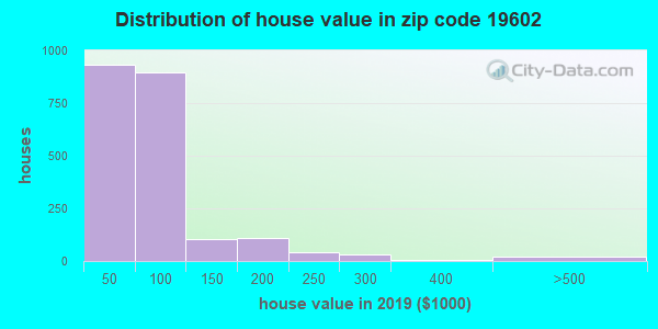 Zip code 19602 house/condo values in 2010