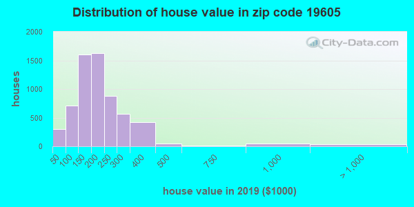 Zip code 19605 house/condo values in 2010
