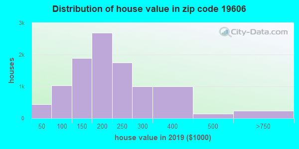 Zip code 19606 house/condo values in 2010