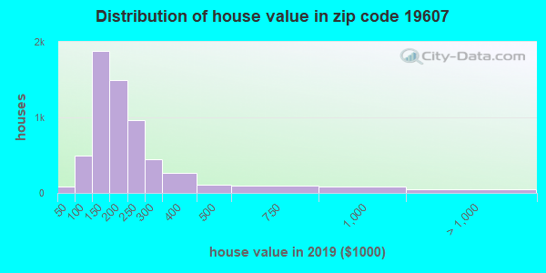 Zip code 19607 house/condo values in 2010