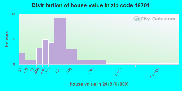 Estimate of home value of owner-occupied houses/condos in 2015 in zip code 19701