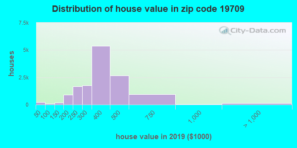 Zip code 19709 house/condo values in 2010