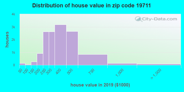 Zip code 19711 house/condo values in 2010