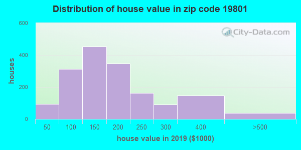 Zip code 19801 house/condo values in 2010
