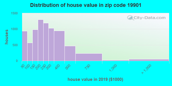 Zip code 19901 house/condo values in 2011