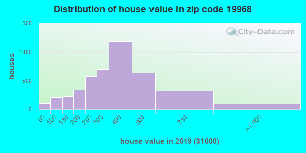 Estimate of home value of owner-occupied houses/condos in 2013 in zip code 19968