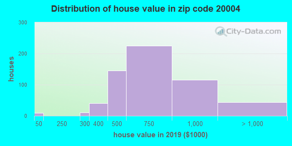 Zip code 20004 house/condo values in 2010